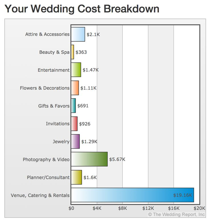 Average Wedding Gift Cost 2015 : Wedding Cost Breakdown